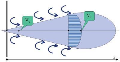 свободная изотермическая струя